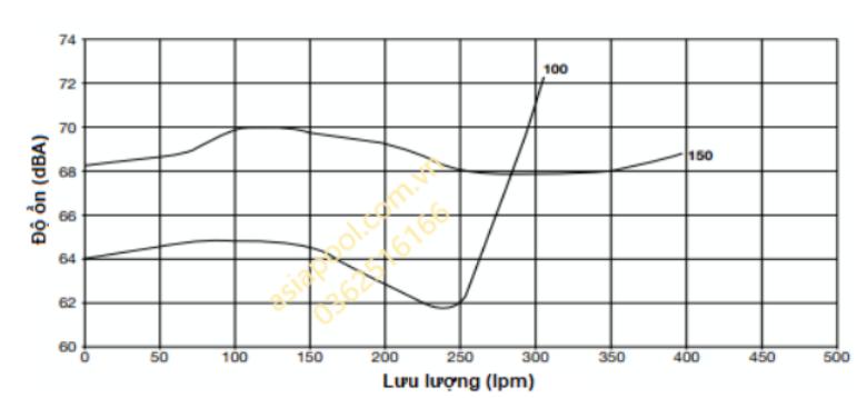 Độ ồn của bơm Hydrotuf