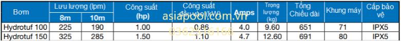 Thông số kỹ thuật bơm hydrotuf